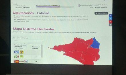 Se confirma: MORENA gana en 15 distritos de mayoría; el PRI no gana ni uno