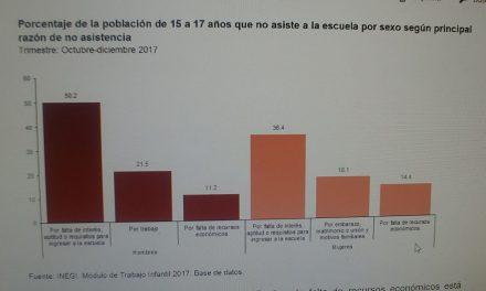 No asisten a la escuela: 2.2 millones de adolescentes entre 12 y 17 años: INEGI