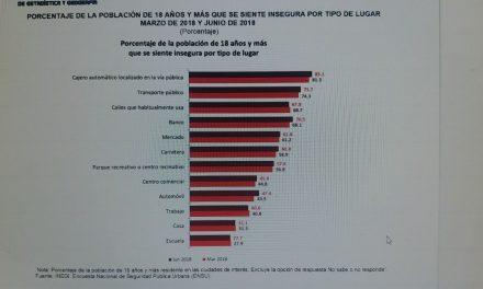 El75.9%delapoblaciónde18añosymásconsideraquevivirensuciudadesinseguro