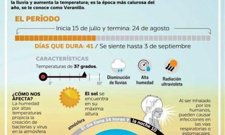 DECLARA LA SEGOB EMERGENCIA EN COLIMA POR LA OLA DE CALOR; LA ONDA CÁLIDA AFECTA A 23 ESTADOS