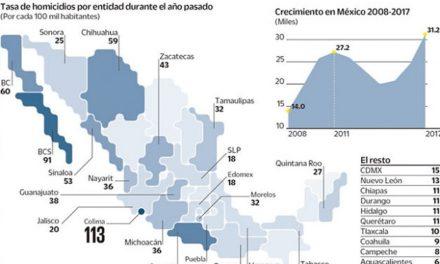 EN COLIMA 113 HOMICIDIOS POR CADA 100 MIL HABITANTES, EN 2017, SEGÚN INEGI