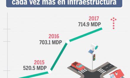Gobierno del Estado invierte  más en infraestructura: Seplafin