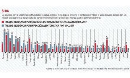 Colima rebasó la media nacional de incidencia por infección  asintomática del Virus de Inmunodeficiencia Humana