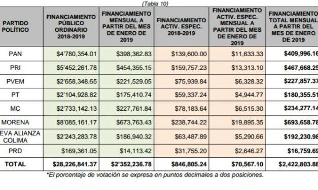 Más de 28 millones de pesos recibirán los partidos políticos en Colima, durante 2019: IEEC