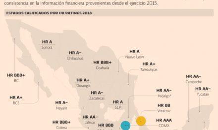 HR RATINGS, ubica a Colima dentro de las entidades que mejoró su calificación en 2018