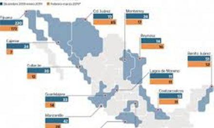 Continua Colima en el primer lugar de homicidios dolosos; Guanajuato es el estado más violento: SESNSP