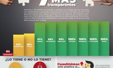 Ya son siete los municipios más transparentes del estado, dice ¿Cómo Vamos? Colima