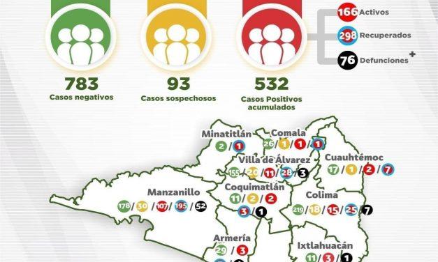 CINCO DECESOS Y 18 nuevos casos por Covid-19 en el Estado