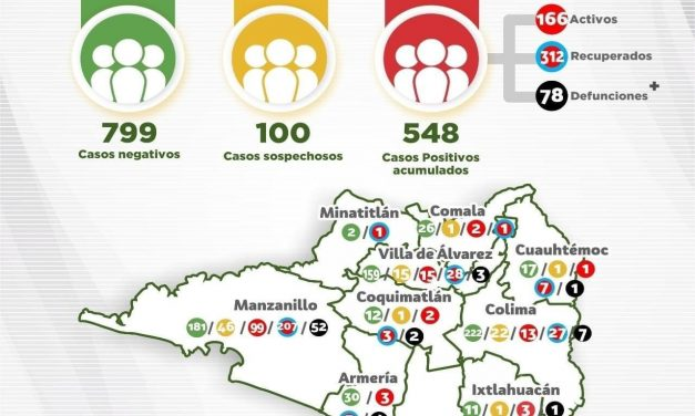 Se confirman DOS DEFUNCIONES Y 16 NUEVOS CASOS DE CORONAVIRUS en Colima