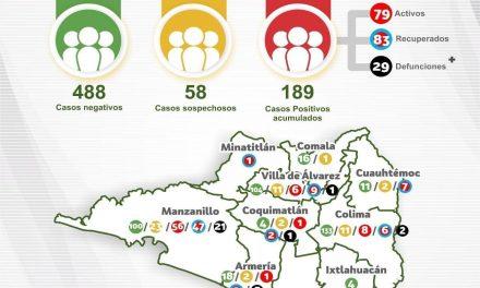 Diez nuevos casos de Covid-19 en Colima, la suma asciende ya a 189 en la entidad