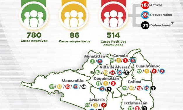 Reportan 514 casos positivos al Covid-19 en Colima; hubo 3 defunciones y 14 casos nuevos