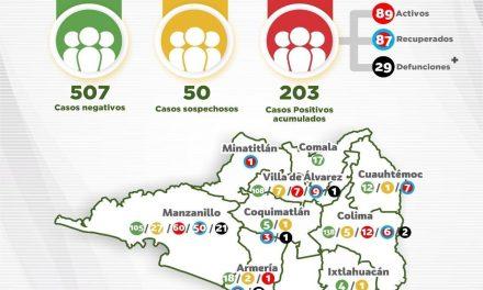 Rebasa el Estado los 200 contagiados de Covid-19;  esta jornada sumaron 14 nuevos casos confirmados