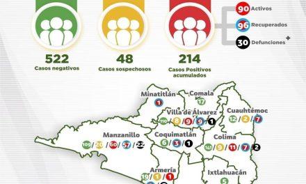 Suman 214 casos positivos a Covid-19 en Colima; Se alcanzan 30 defunciones