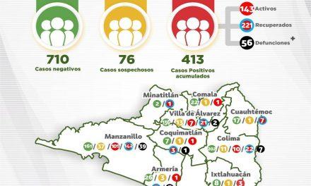 Jornada negra del COVID-19 EN EL ESTADO, se registran seis defunciones Y 24 casos NUEVOS DE CORONAVIRUS
