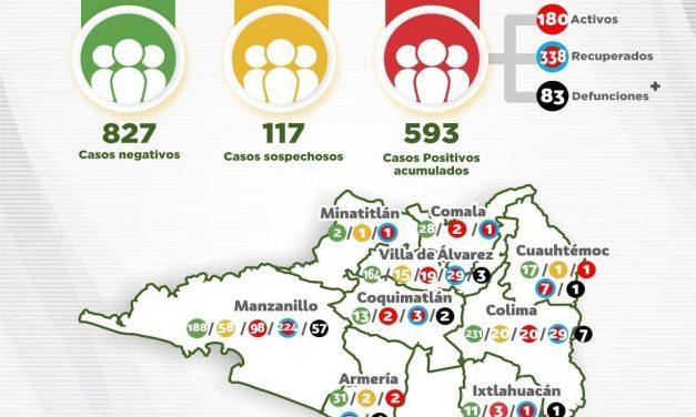 Se suman 5 defunciones y 25 nuevos casos de Coronavirus en Colima; llega a  593 casos positivos confirmados a Covid-19