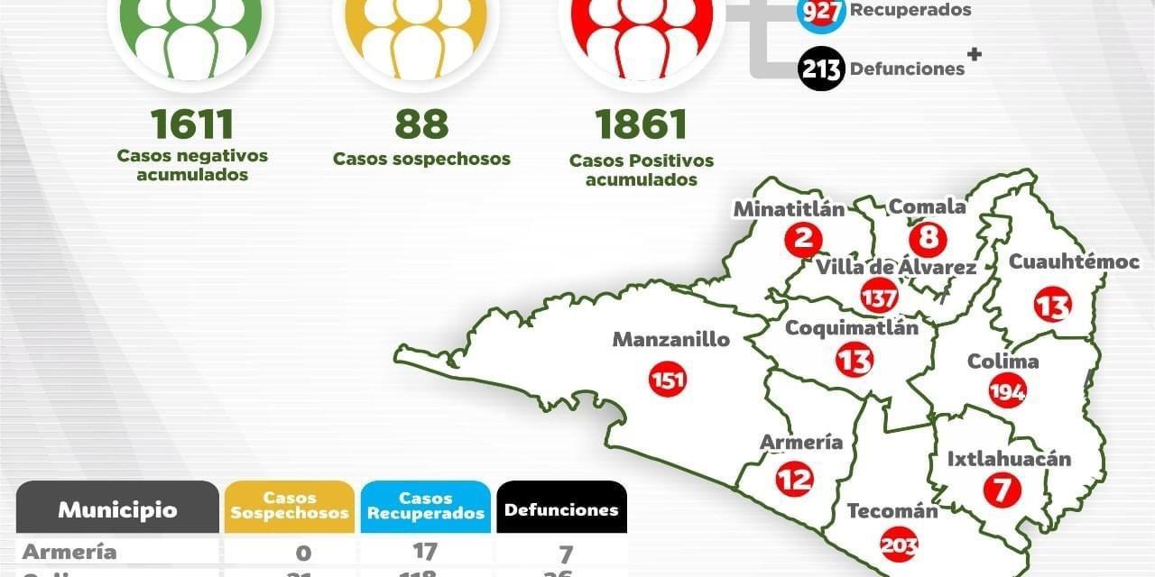 Se registran 37 nuevos casos y 2 defunciones por Covid-19