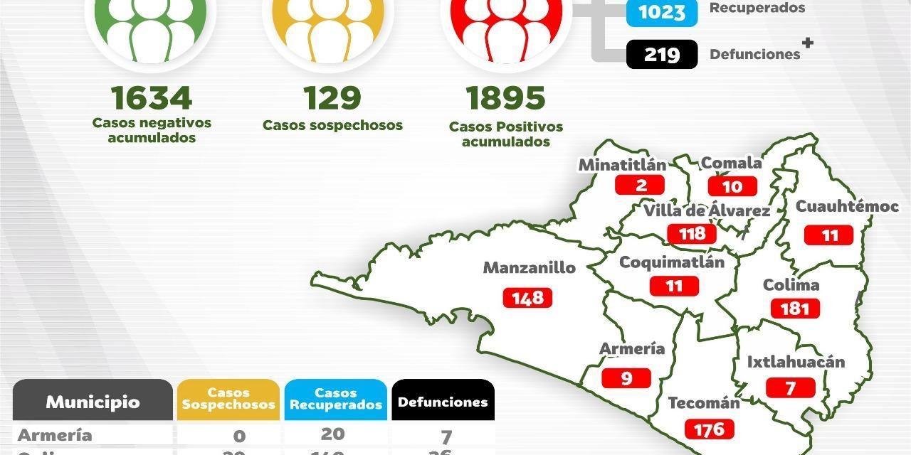 Suman mil 895 casos y 219 defunciones por Covid-19 en el Estado
