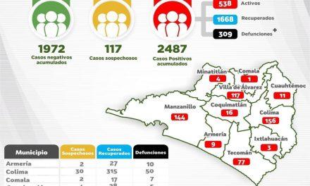 Mueren diez más por Coronavirus; Se alcanzan 2 mil 487 casos y 309 defunciones por Covid-19