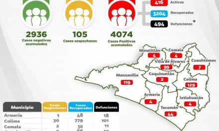 Colima tiene ya 4 mil 074 casos y llegó a 494 defunciones por Covid 19