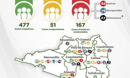 Son 167 casos confirmados de Covid-19 en el Estado; el 65% se concentran en Manzanillo