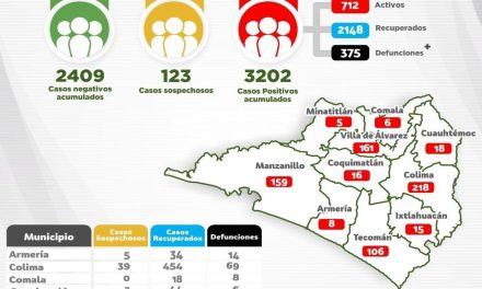 Este sábado reportan 66 nuevos casos de Coronavirus, entre ellos una menor de un año y 6 defunciones